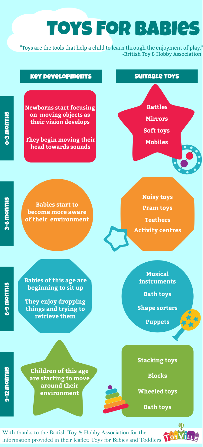 Age appropriate toys for babies infographic toyville